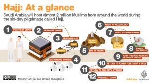 Two million Muslims gather near Mecca for Hajj