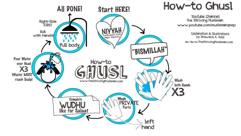 Times when it is Sunnah or Mustahabb to take ghusl
