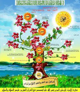 عقیدہ حیاتُ الانبیاء علیہم السلام اور ادلہ اربعہ
